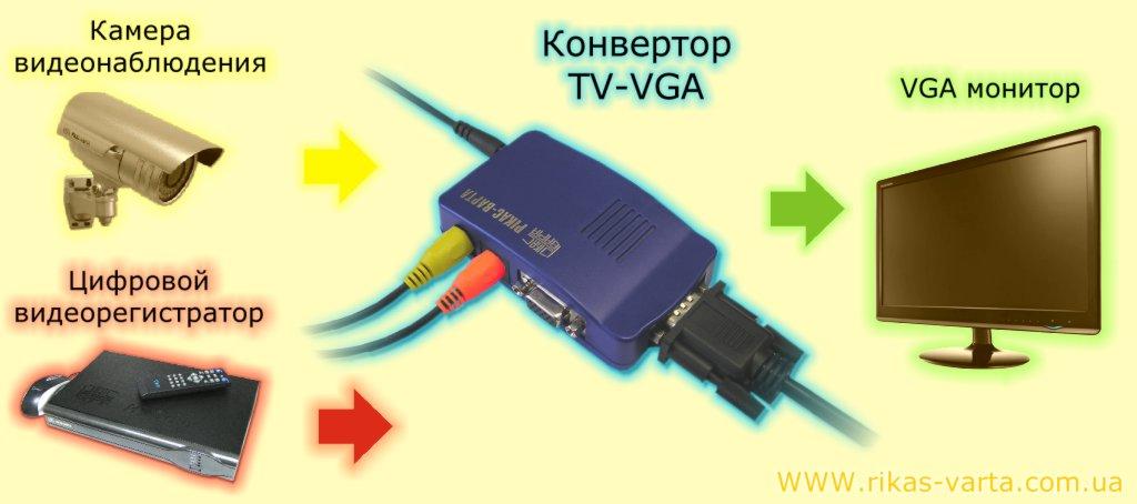 Преобразователь TV-to-VGA v1.1